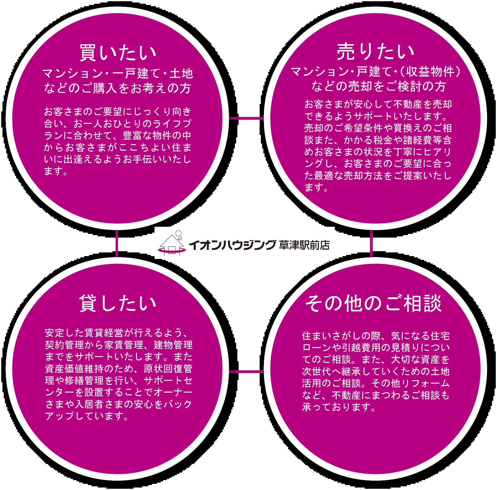 イオンハウジング草津駅前店